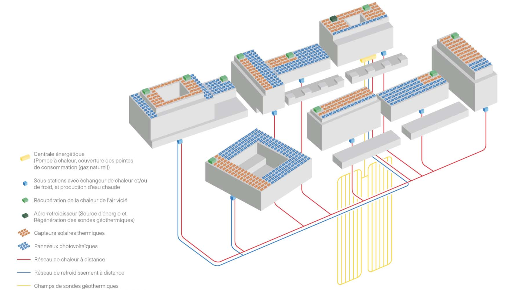Installation énergétique EWZ